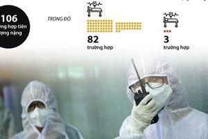 Thông tin về tình hình các ca bệnh Covid-19 nặng ở Việt Nam
