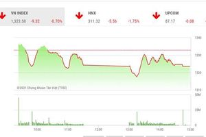 Hết điều chỉnh ngắn hạn nếu VN-Index vượt lên mức 1.350