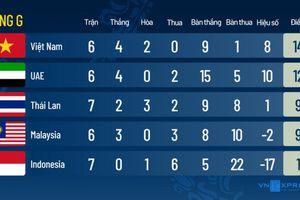 Điểm yếu của Malaysia nằm ở đâu?