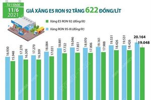 Giá xăng E5 RON 92 tăng 622 đồng mỗi lít