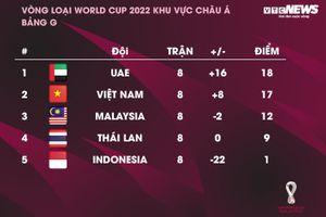 Bảng xếp hạng vòng loại World Cup 2022: Tuyển Việt Nam bỏ xa Thái Lan, Malaysia