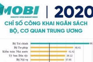 Bộ Tài chính dẫn đầu chỉ số Công khai ngân sách Bộ, cơ quan Trung ương năm 2020
