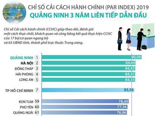 Quảng Ninh 3 năm dẫn đầu về chỉ số cải cách hành chính