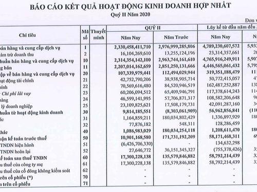 Lãi ròng Thép Nam Kim giảm sâu 88%, dòng tiền kinh doanh vẫn âm hơn 575 tỷ đồng