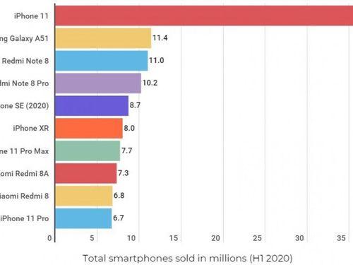 Hãng nào xuất xưởng nhiều smartphone nhất trong quý 2/2020?
