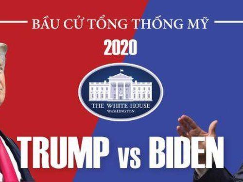 Bầu cử Mỹ: Ông Biden giành 92 phiếu đại cử tri, ông Trump có 76 phiếu