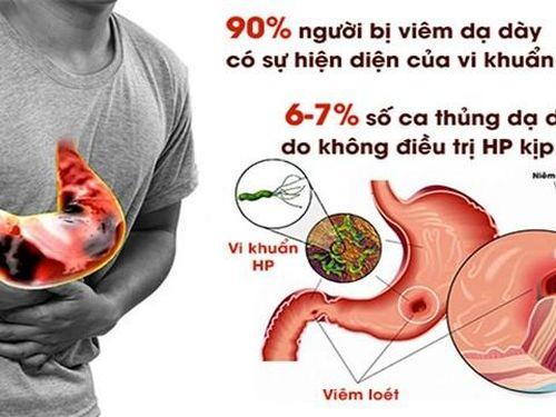 Nguy cơ đến từ vi khuẩn H.P