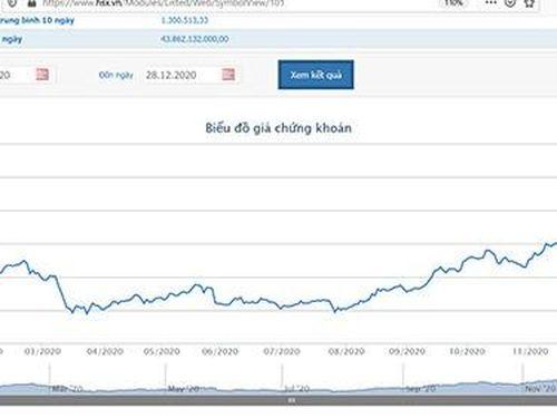 Giá tăng, HDC muốn bán hết 640.829 cổ phiếu quỹ