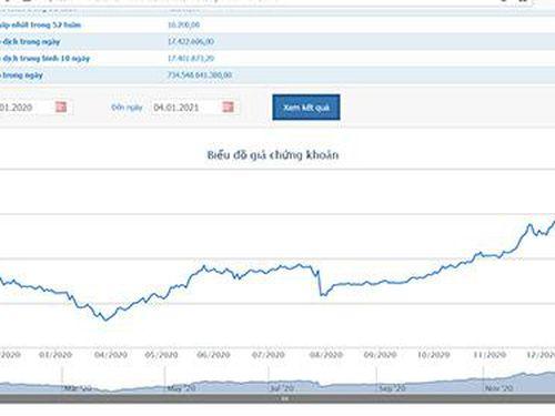 Quỹ ngoại PENM tiếp tục đăng ký bán hết 66,52 triệu cổ phiếu HPG