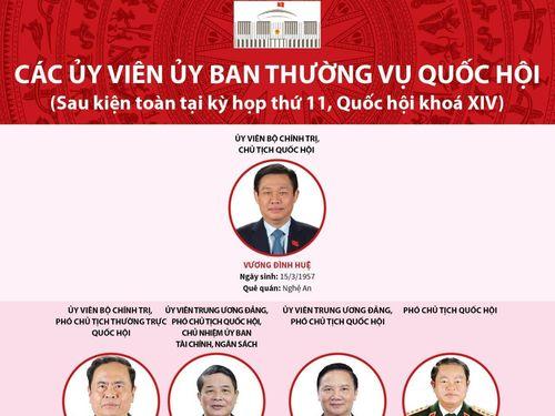 Các ủy viên Ủy ban Thường vụ Quốc hội khóa XIV