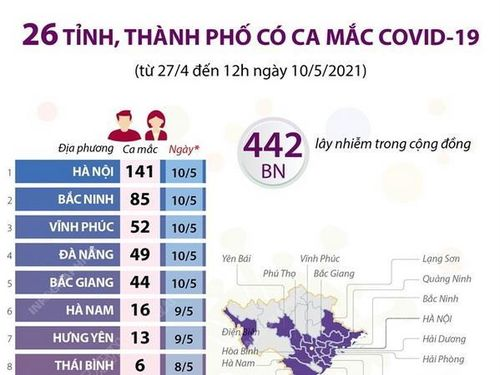 Việt Nam đã có 442 ca mắc COVID-19 trong cộng đồng