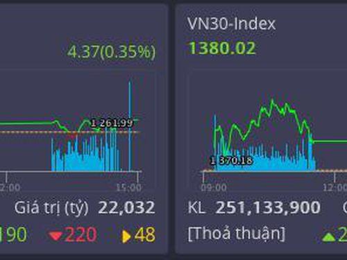 Khối ngoại bán mạnh giảm đà tăng của thị trường trong phiên cuối tuần