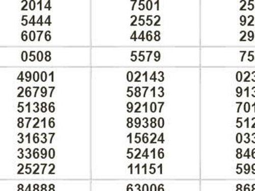 Kết quả xổ số hôm nay (20-6): Tiền Giang, Kiên Giang, Đà Lạt, Kon Tum, Khánh Hòa
