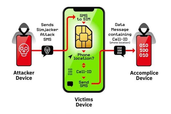 Lỗ hổng trên SIM có thể ảnh hưởng đến 1 tỉ người dùng