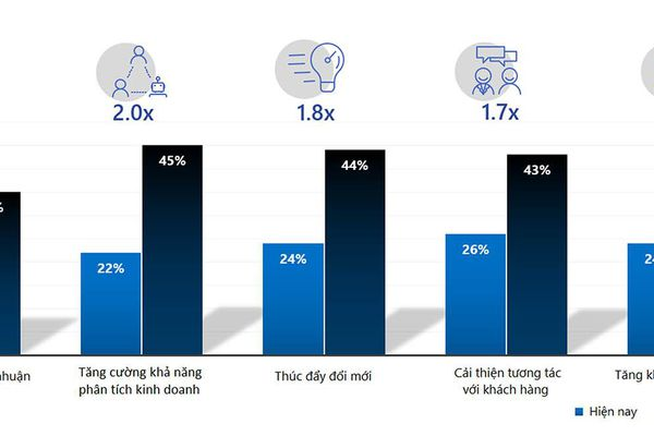 Trí tuệ nhân tạo giúp tăng tính cạnh tranh trong ngành tài chính - ngân hàng tại châu Á
