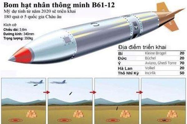 Bom hạt nhân Mỹ lại đòi đốt thêm gần 1 tỷ USD