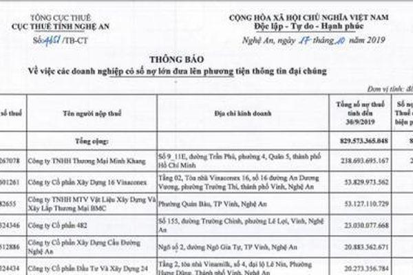 Công ty TNHH Thương mại Minh Khang đứng đầu danh sách nợ thuế tại Nghệ An