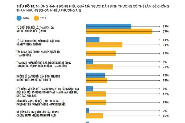 57% người dân được khảo sát chọn từ chối đưa hối lộ để phòng, chống tham nhũng