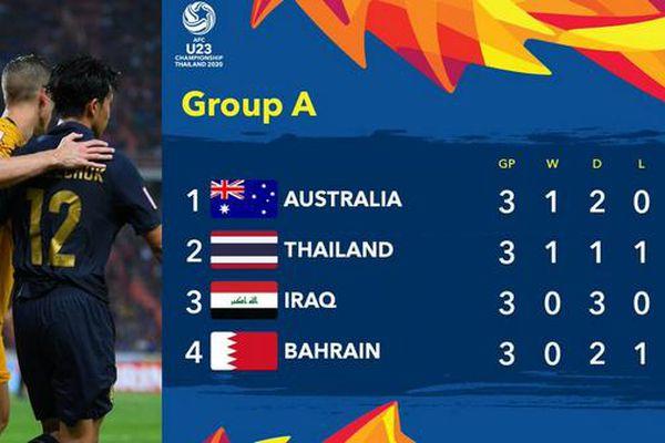 U23 Thái Lan cùng Australia giành vé vào bán kết