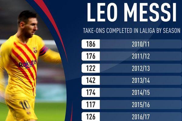 Thành tích rê bóng ấn tượng của Messi trong 10 năm qua