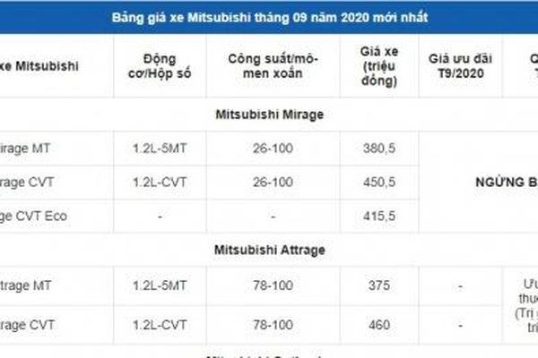 Bảng giá xe ô tô Mitsubishi tháng 9/2020: Nhiều xe giá giảm mạnh, xe rẻ nhất 380 triệu đồng