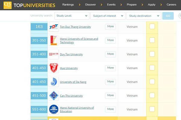 Đại học Công nghiệp TP. Hồ Chí Minh nằm trong nhóm trường tốt nhất khu vực châu Á
