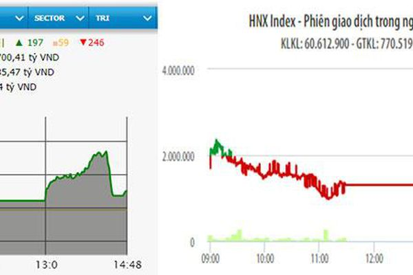 VN-Index vượt mốc 1.020