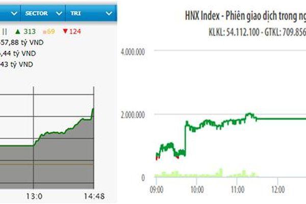 Bật mạnh cuối phiên, VN-Index vượt mốc 1.045 điểm