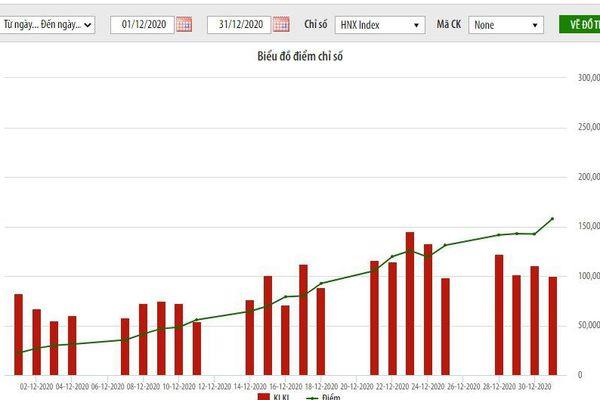 Giá trị vốn hóa của HNX đạt 212,3 nghìn tỷ đồng, tăng 12% so với cùng kỳ