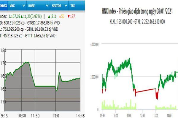VN-Index tăng hơn 11 điểm, khối lượng giao dịch vượt 1 tỷ cổ phiếu