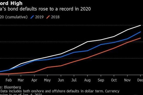 Trung Quốc lại vỡ nợ kỷ lục?