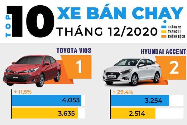 Top 10 mẫu xe hút khách nhất tháng 12