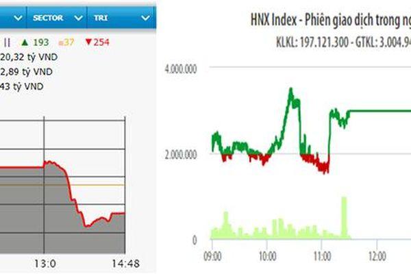 Sau tám phiên tăng liên tiếp, VN-Index giảm hơn sáu điểm