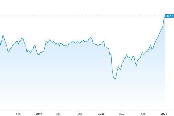 Cổ phiếu tài chính tiếp tục thăng hoa