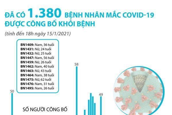 Đã có 1.380 bệnh nhân COVID-19 được công bố khỏi bệnh
