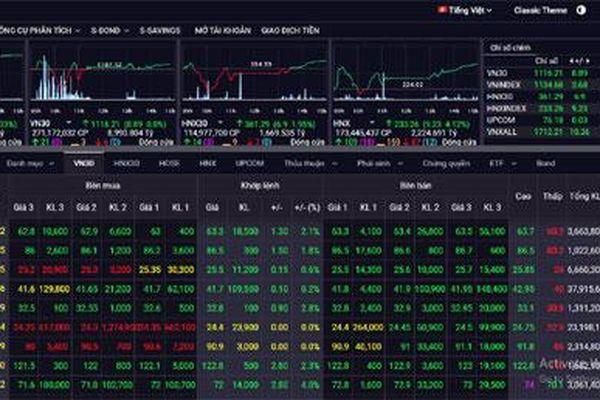 Chứng khoán ngày 20/1: Lực cầu vẫn tăng, thị trường không có bất thường
