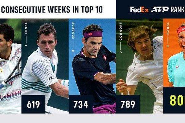 Nadal lập kỷ lục 800 tuần liên tiếp góp mặt trong top 10 ATP