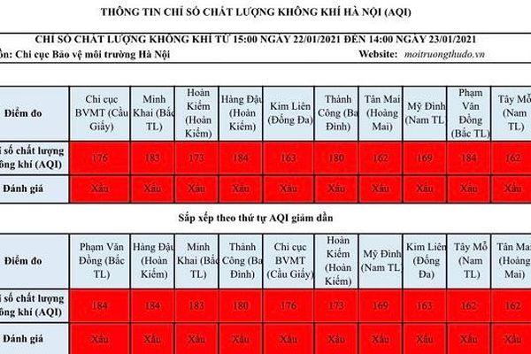 Chất lượng không khí Hà Nội xấu hơn so với tuần trước