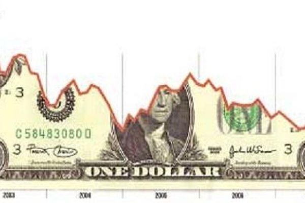 USD mất giá: Không dễ để hạ bệ đồng dollars Mỹ