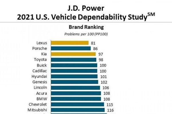 Lexus là thương hiệu ô tô đáng tin cậy nhất tại Mỹ năm 2021