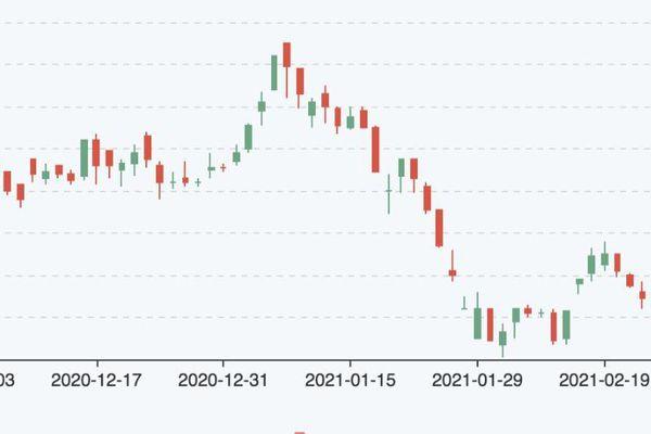 Hoàng Anh Gia Lai đã giảm tỷ lệ sở hữu tại HNG xuống dưới 30%