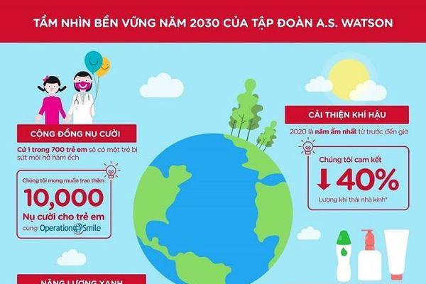 Tập đoàn A.S. Watson Group công bố mục tiêu xã hội và tầm nhìn bền vững năm 2030