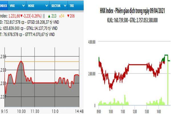 VN-Index giảm hơn 3 điểm phiên cuối tuần