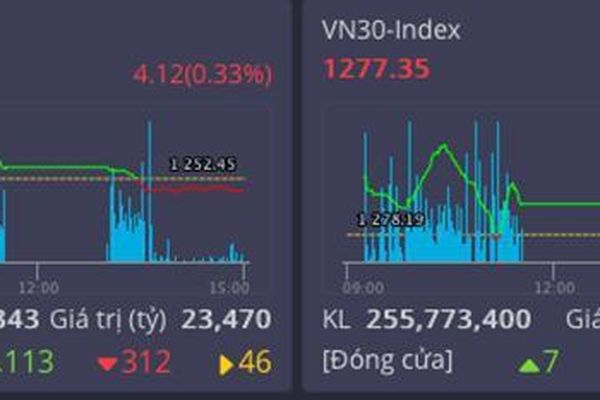 VN-Index đạt giá trị giao dịch 1 tỷ USD, sàn HOSE vẫn chưa đáp ứng nhu cầu nhà đầu tư