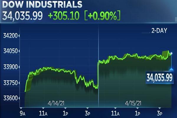 Chứng khoán Mỹ lập kỷ lục khi Dow Jones vượt 34.000 điểm