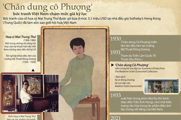 Bức tranh Việt đầu tiên đạt giá kỷ lục 3,1 triệu USD