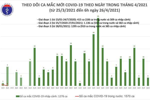 Chiều 26/4, có thêm 6 ca mắc COVID-19, cách ly ngay khi nhập cảnh