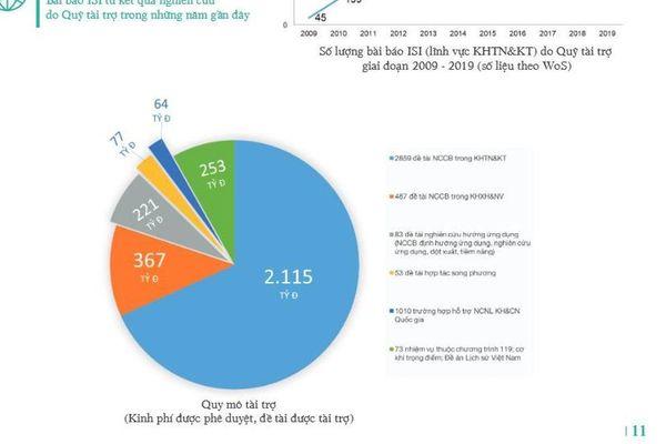 So sánh quỹ nghiên cứu hàng đầu Việt Nam với quỹ nghiên cứu của Mỹ và Trung Quốc
