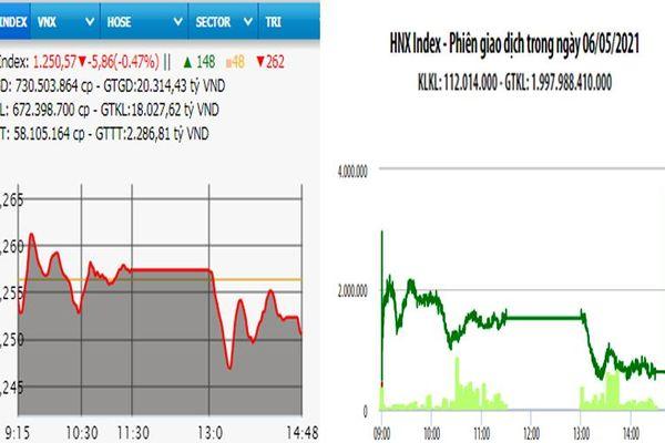 Bán mạnh, VN-Index giảm gần 6 điểm