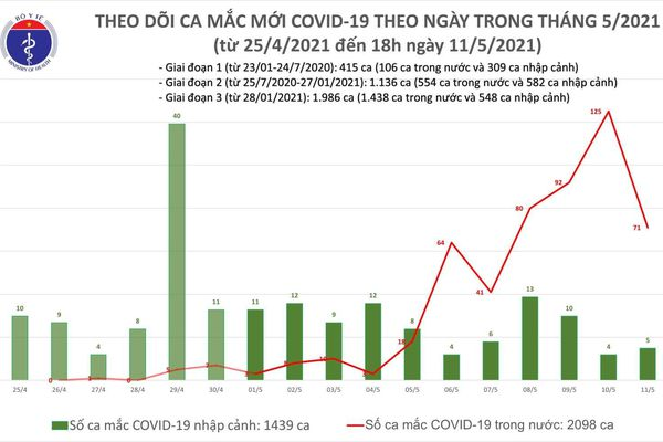 Thêm 30 ca mắc COVID-19 đã được cách ly, không phát hiện ổ dịch mới